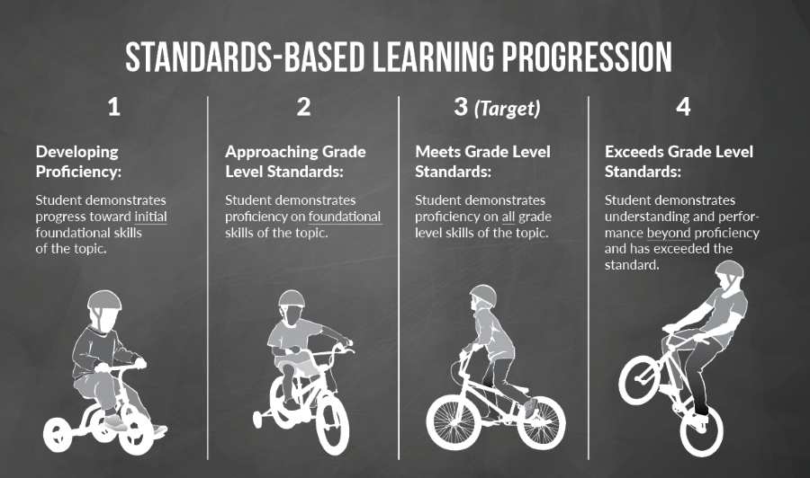 Information about Standards Based Grading
